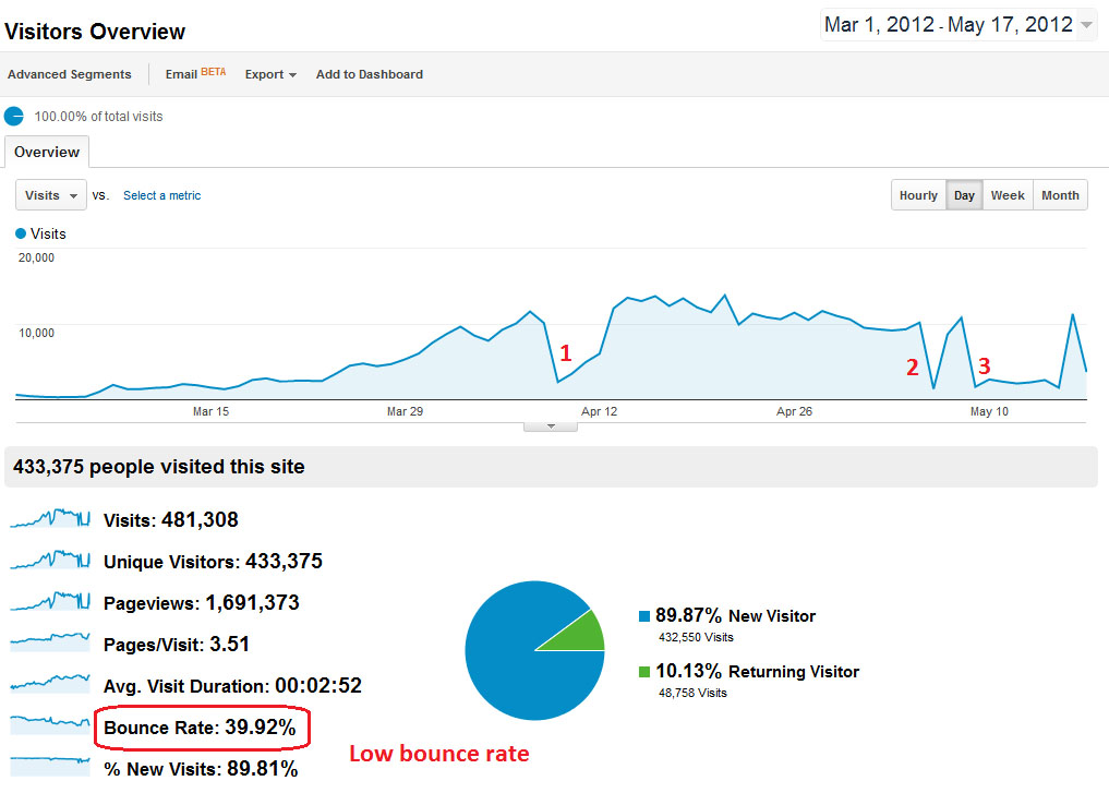 Google Analytics Report of the Website Affected by Google Search Algorithm Changes