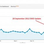Google Exact-Match Domain (EMD) algorithm update – SEO is DEAD