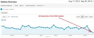 Google Exact-Match Domain (EMD) algorithm update – SEO is DEAD
