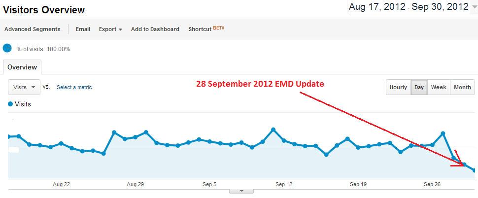 Website affected by Google EMD algo update